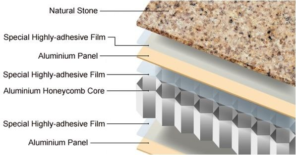 Lightweight-Stone-Honeycomb-Panels-for-Exterior-Wall-Decoration.jpg